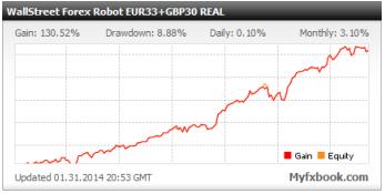 Wallstreet forex robot performance