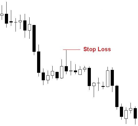 trading di criptovaluta? quando uscire da una posizione stop loss e take profit