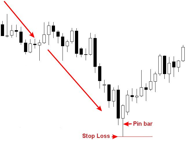 quando uscire da una posizione stop loss e take profit modi per investire in bitcoin etf